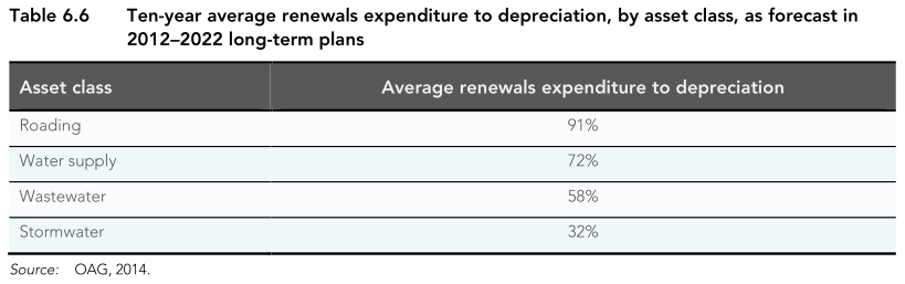 Depreciation of water and road assets