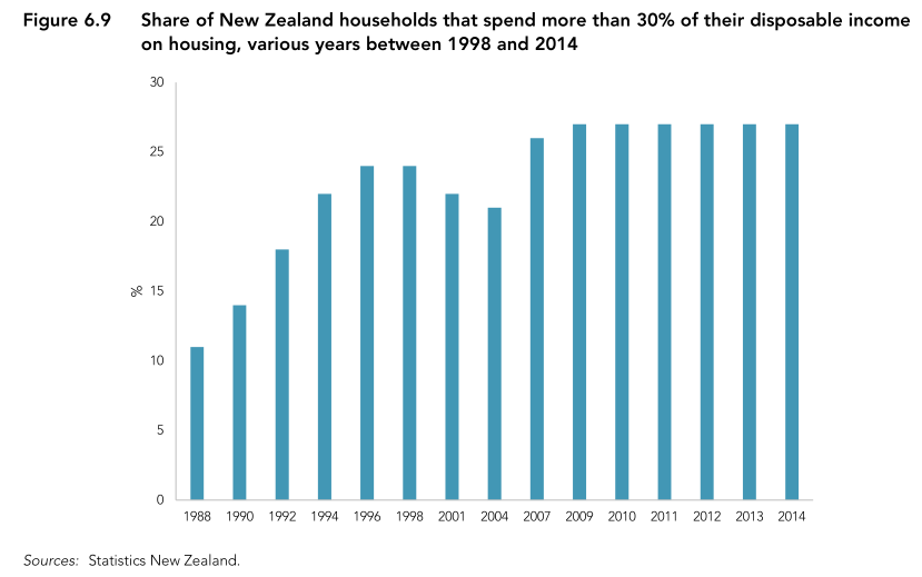 Graph of proportion of income spent on housing
