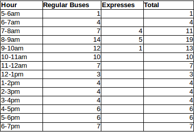 A table of bus times