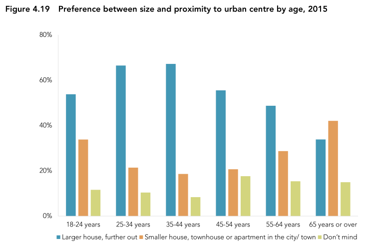 Chart of housing type preference - young and old are most likely to want to live in a smaller but more central home.