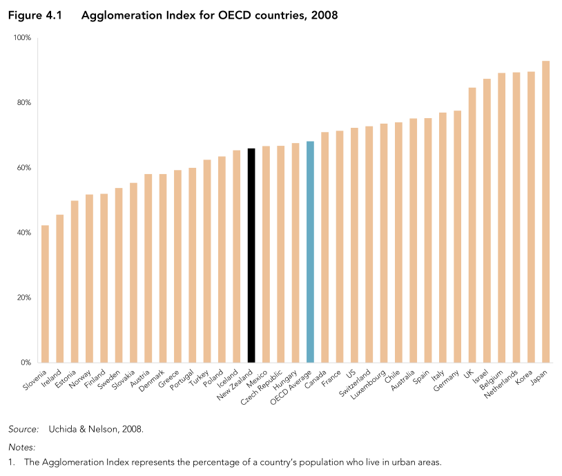 Graph of urbanisation in OECD countries. New Zealand is below the average.