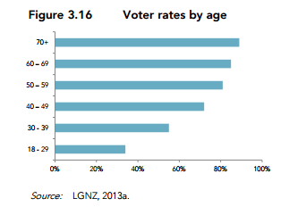 Voting rates by age in local elections.