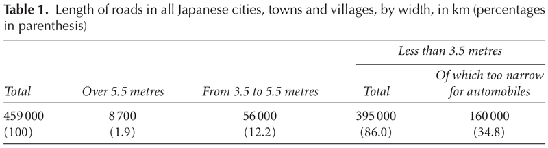 Table of widths of Japanese streets